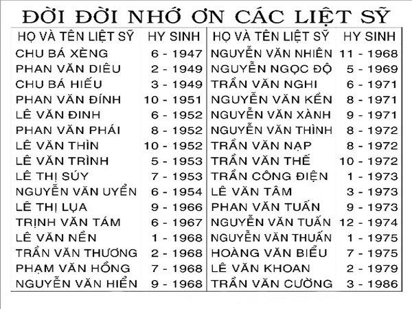 Danh sách 32 liệt sĩ tại xóm bắc -Đồng Việt-Bắc Giang